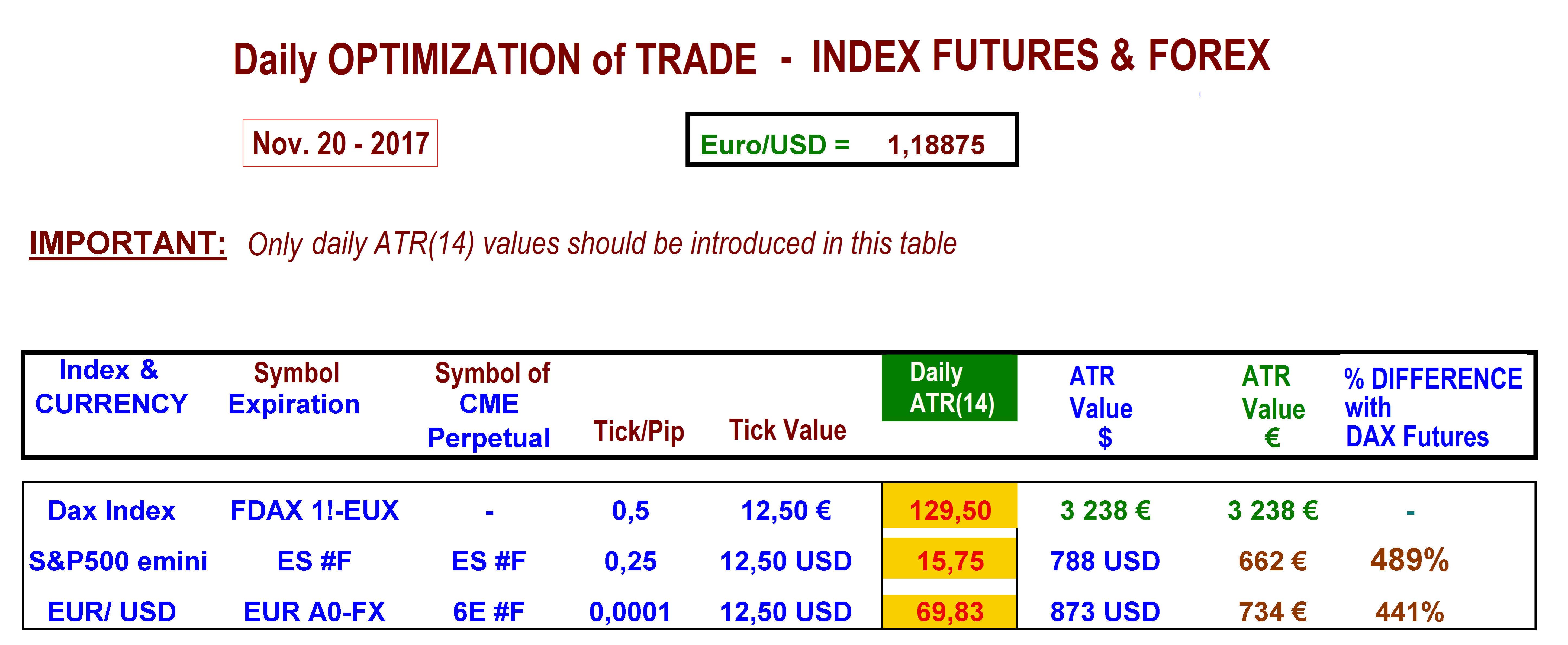 daily optimization of trade index futures and forex