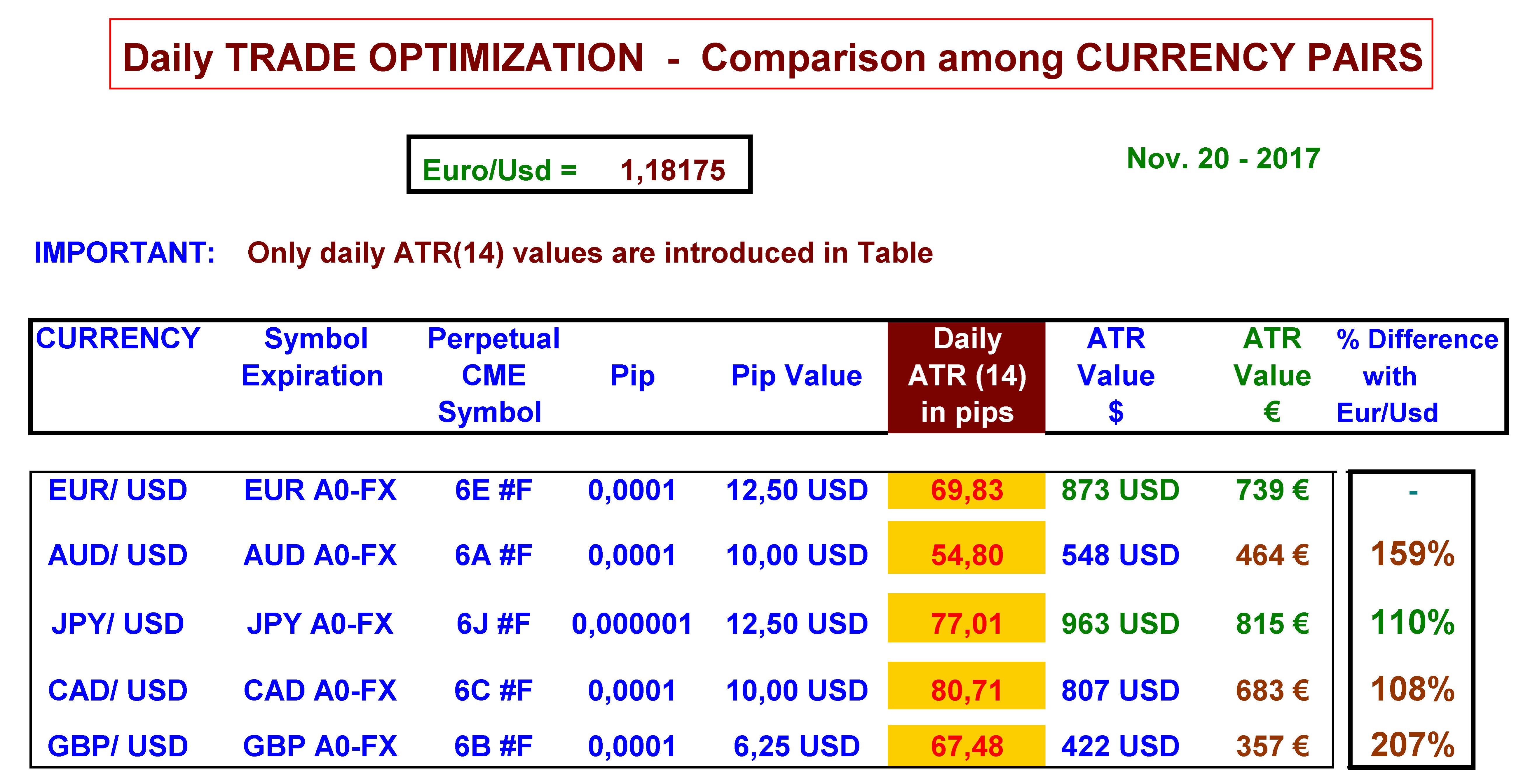 daily trade optimization comparison among currency pairs